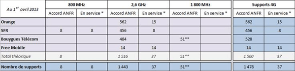 antennes_4G_actives